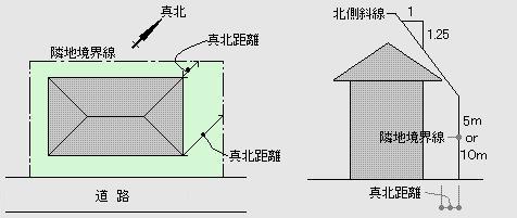 北側斜線 北側斜線以外の、建築基準法関係の用語はカテゴリー「設計関係/法律関係/... 住宅建築